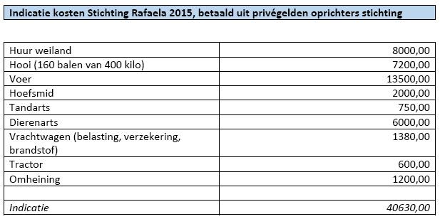 2015-indicatie-kosten